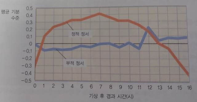 정서그래프1.jpg